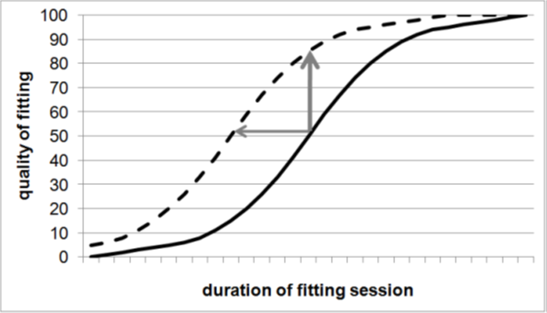 Duration of fitting session